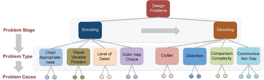taxonomyDesignProblems