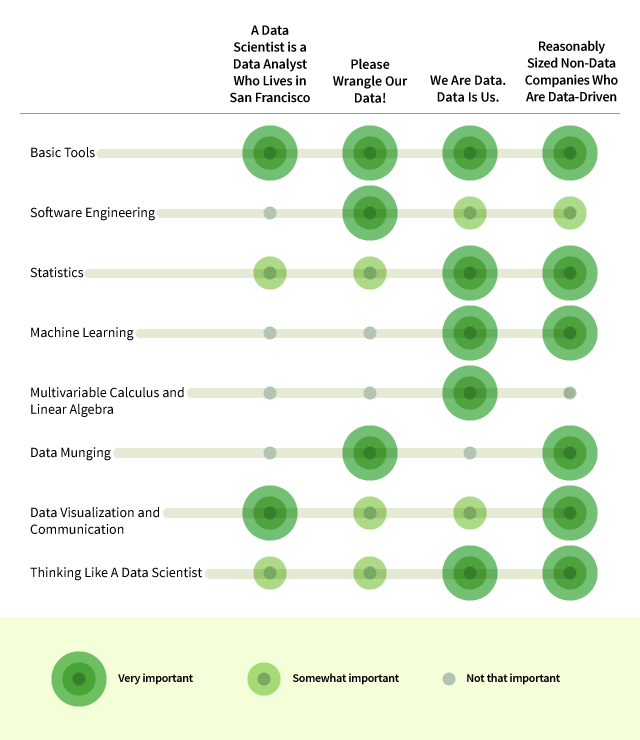 eight skills you need to be a data scientist nyu center