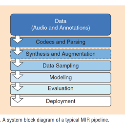 Best Practices for Music Information Retrieval Open Source Software Sharing