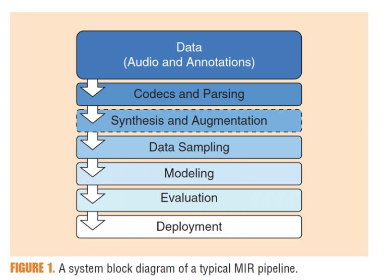block diagram of MIR pipeline