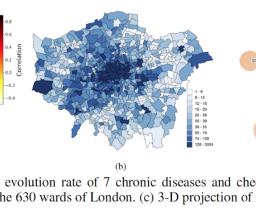 Chronic Disease Prediction Using Urban Data & Machine Learning