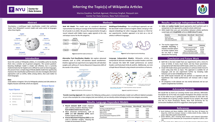 Wikipedia Articles poster