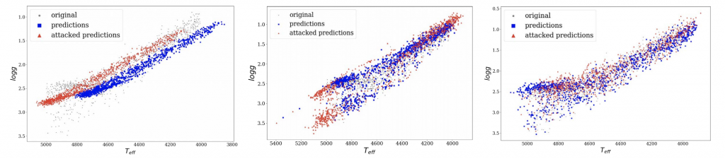 charts showing model original, predicted, and attacked predictions