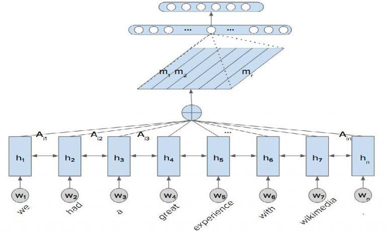LSTM Inverse Document flow chart