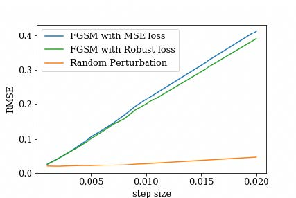 Chart showing FGSM with MSE Loss vs FGSM with Robust loss vs Random Perturbation