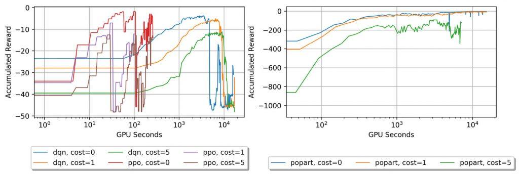 charts showing GPU seconds