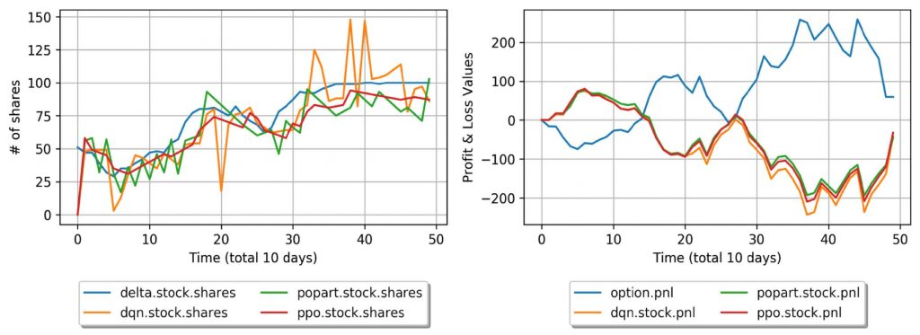 chart showing time with variables delta, popart, dqn, and ppo
