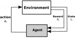 chart showing how environment interacts with action, reward, and state to get to agent
