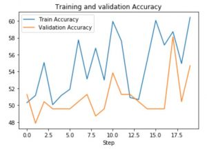 chart of training and validation loss: train accuracy vs validation accuracy