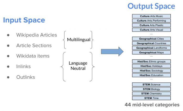flow chart of multilingual and language neutral categories