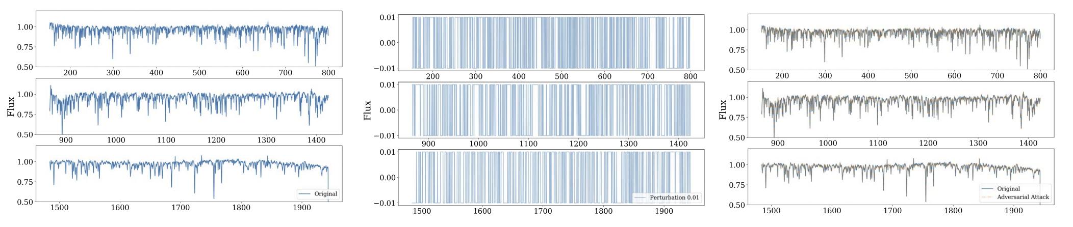 charts of original spectrum, adversarial perturbation, and perturbed spectrum