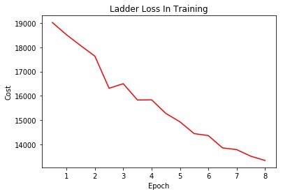 Chart of Ladder Loss in Training: Epoch vs Cost