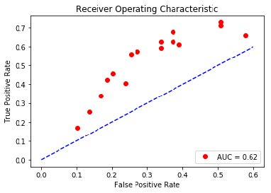 Chart of Receiver Operating Characteristic: False Positive Rate vs. True Positive Rate