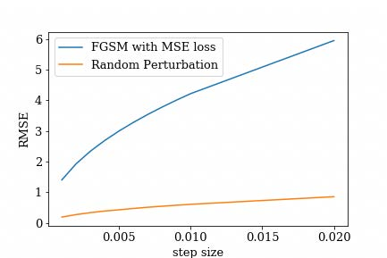 Chart showing FGSM with MSE Loss vs Random Perturbation