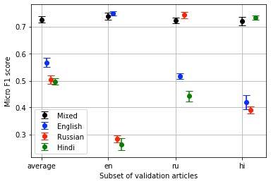 chart showing language Micro F1 score