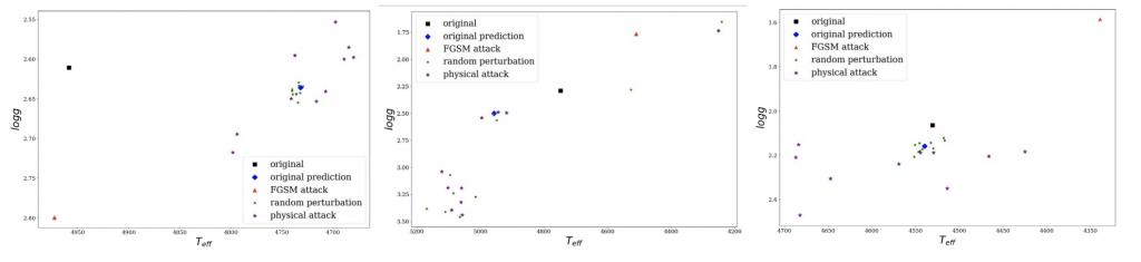 chart showing original, original prediction, FGSM attack, random perturbation, and physical attack