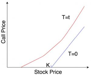 chart showing call price and stock price increase