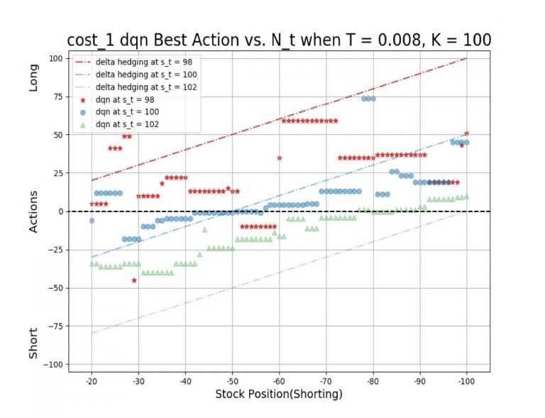 chart showing best action vs. n_t whenT=0.008, K=100