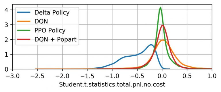 chart showing student statistics with variables delta, dqn, ppo, and dqn + popart