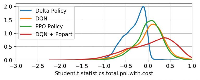 chart showing student statistics with variables delta, dqn, ppo, and dqn + popart with some variation
