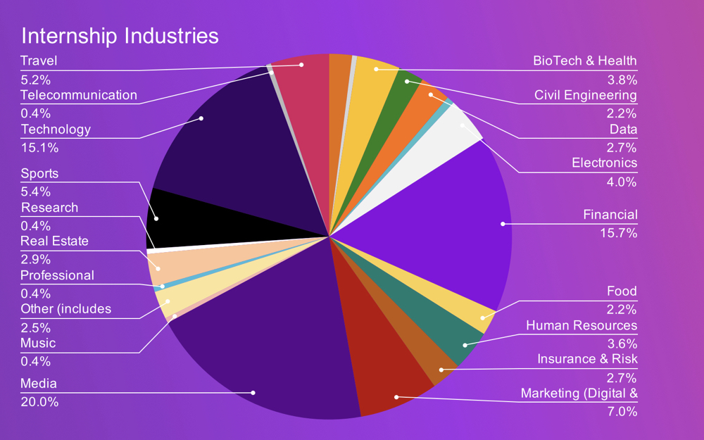 chart showing industries that students have worked in