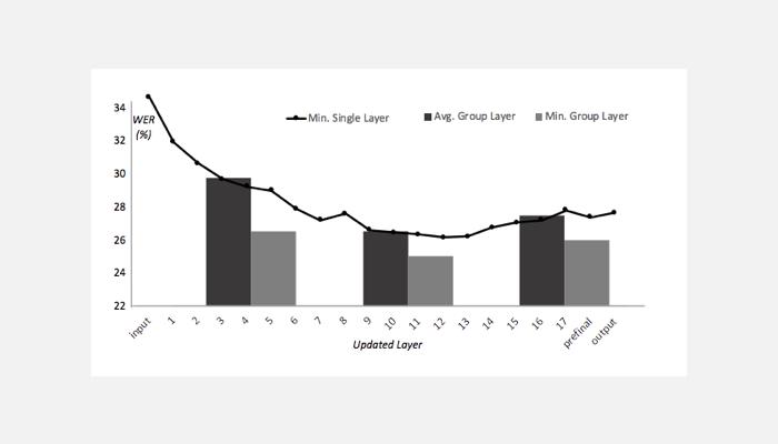 Accented Speech Paper Chart